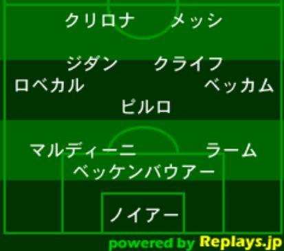海外サッカー・歴代フォーメーション