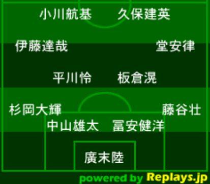 サッカー東京五輪・フォーメーション