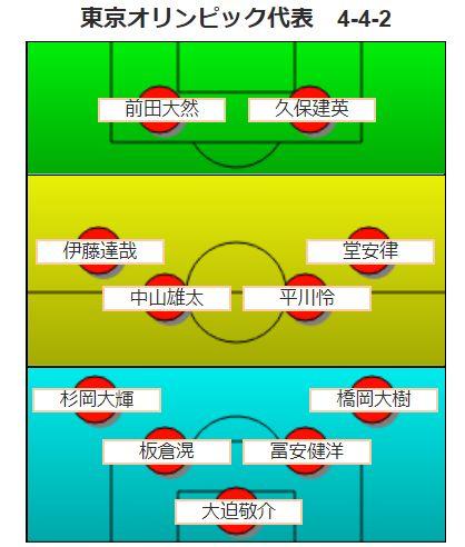 東京五輪サッカー予想・フォーメーション01