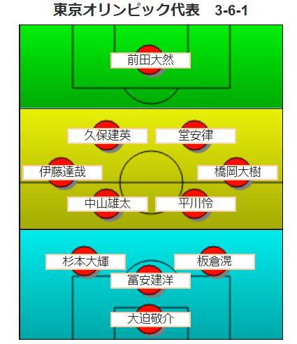 東京五輪サッカー予想・フォーメーション02