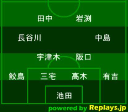 なでしこジャパンAFC女子アジアカップ2018メンバー予想