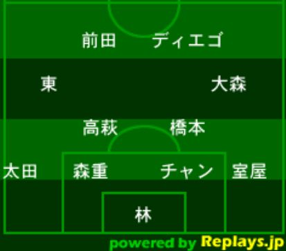 FC東京・フォーメーション2018