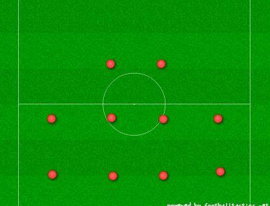 サッカーフォーメーション・4-4-2