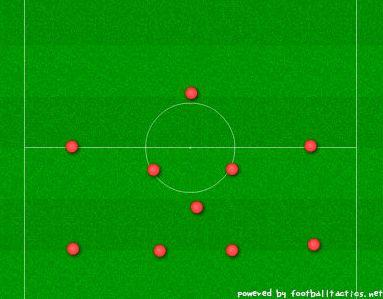 サッカーフォーメーション・4-3-3