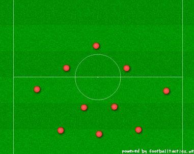サッカーフォーメーション・3-6-1