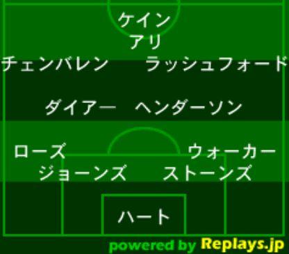 サッカーイングランド代表・フォーメーション