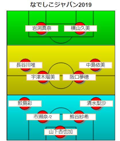 女子のサッカーワールドカップ・なでしこジャパンフォーメーション予想