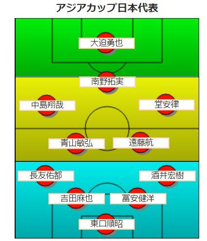 サッカーアジアカップ2019・スタメンフォーメーション