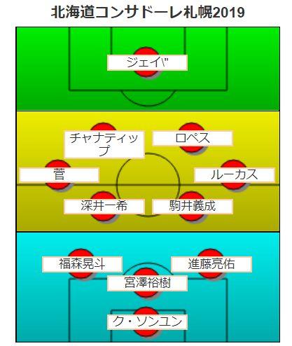 北海道コンサドーレ札幌・フォーメーション予想2019