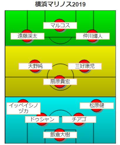 横浜Fマリノスススタメン・フォーメーション予想2019