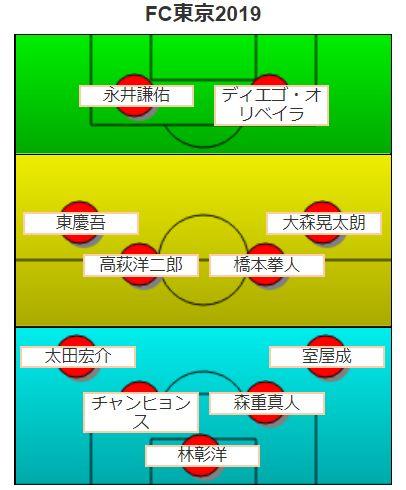 FC東京ススタメン・フォーメーション予想2019
