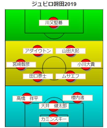 ジュビロ磐田・フォーメーション予想2019