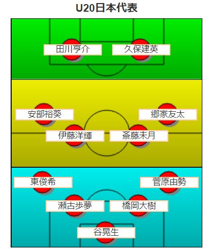 U20ワールドカップ2019基本スタメン・フォーメーション予想
