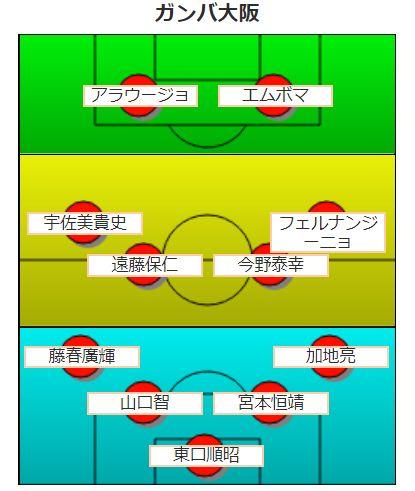 【平成版】ガンバ大阪の歴代最強フォーメーション