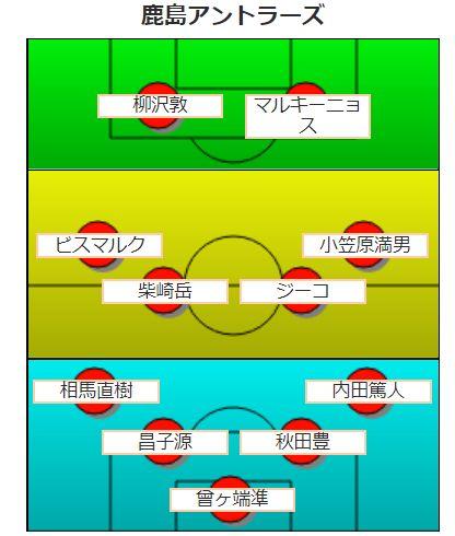 【平成版】鹿島アントラーズの歴代最強フォーメーション