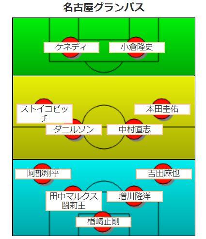 【平成版】名古屋グランパスの歴代最強フォーメーション