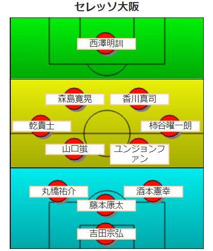 【平成版】セレッソ大阪の歴代最強フォーメーション
