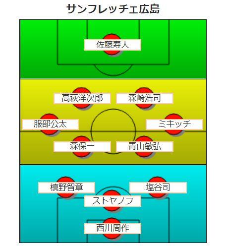 【平成版】サンフレッチェ広島の歴代最強フォーメーション