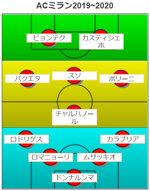 ACミランフォーメーション図